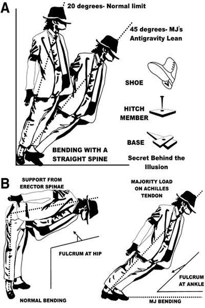 Схема антигравитационного наклона Майкла Джексона