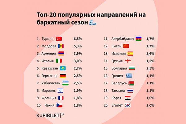 20 популярных стран где россияне проводят отпуск в бархатный сезон
