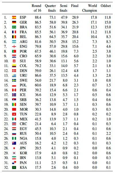 Таблица вероятности победы для каждой сборной в ЧМ-2018