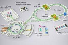 Российский сверхпроводящий коллайдер «NICA».
