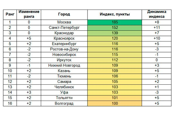 Таблица городов индекса благосостояния