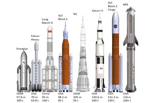 Сверхтяжёлые ракеты