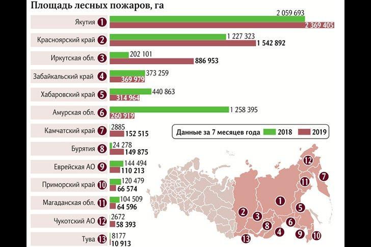 График площади лесных пожаров в Сибири