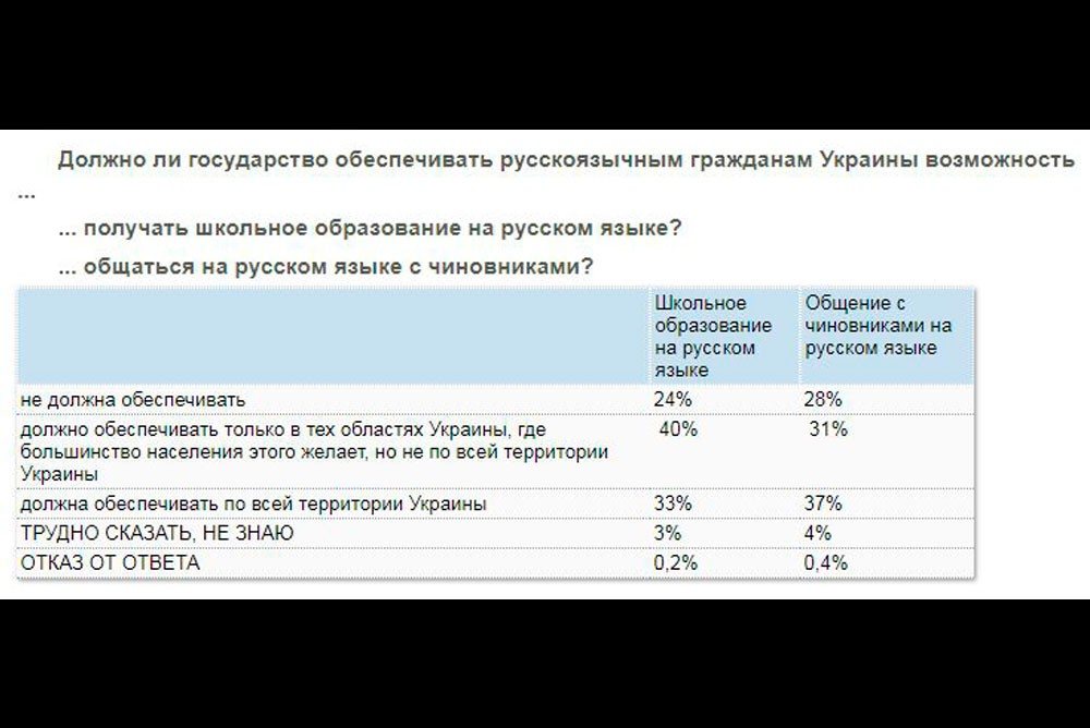 Таблица опроса