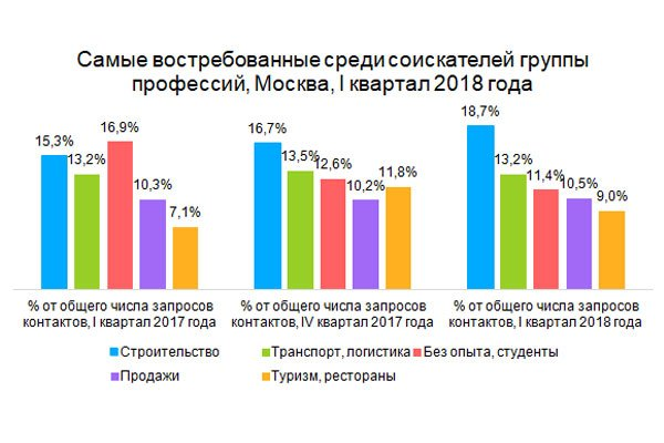 Самые востребованные среди соискателей группы профессий, Москва, I квартал 2018 года